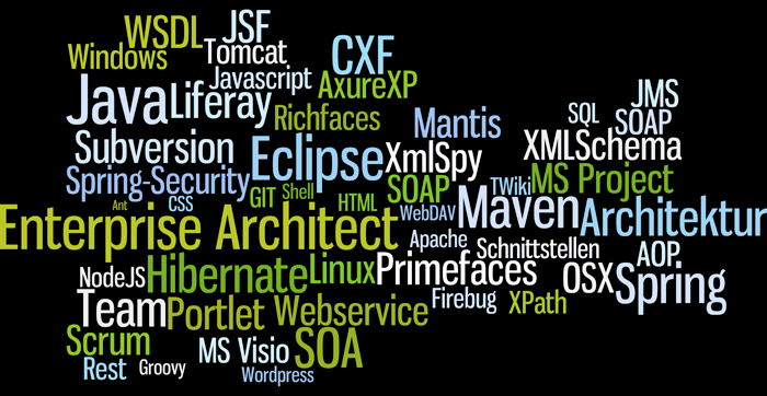 Development Word Cloud